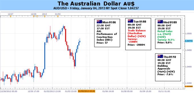 Le dollar australien est en danger du fait des perspectives américaines et des données chinoises
