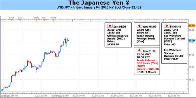 Forex: Der Japanische Yen ist stark anfällig für eine Umkehr mit oder ohne Risiko
