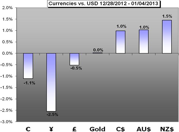 Forex Weekly Trading Forecast - 06.25.2012 | DailyFX
