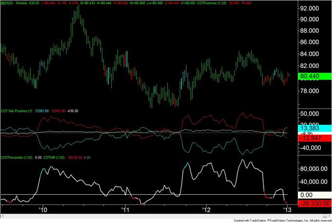 COT: Les spéculateurs du dollar US sont à leur niveau le plus net vendeur depuis avril 2011