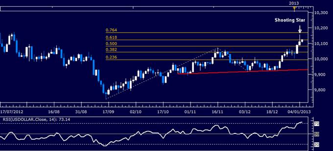 Forex Analyse: US Dollar klassischer technischer Bericht 07.01.2013