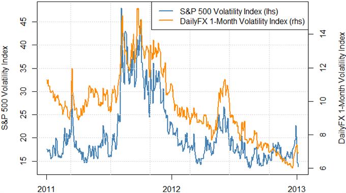 Le dollar permet un trading de tendance, le JPY présente des cassures