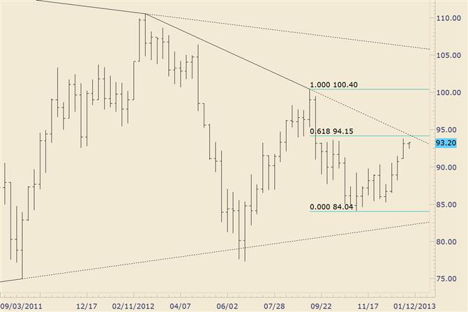 Commodity Technical Analysis: Crude Nearing Long Term Trendline