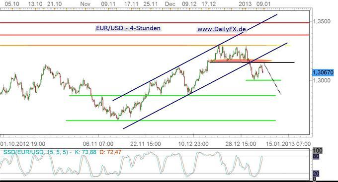 Der Euro angeschlagen – erneuter Test der 1,30er Marke?