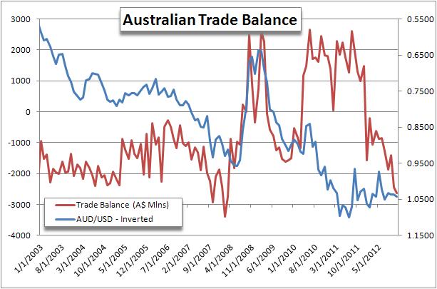 Forex News: Aussie Sold on Widening Trade Deficit