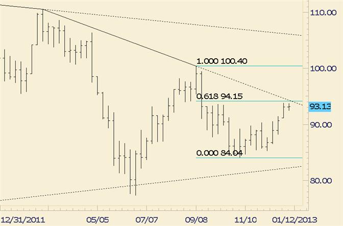 Commodity Technical Analysis: Crude Inching Towards Fibonacci Level and Trendline