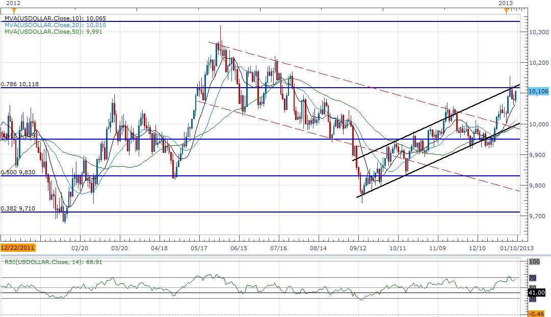 Analysis-forex метод анализа рынка форекс.марфа