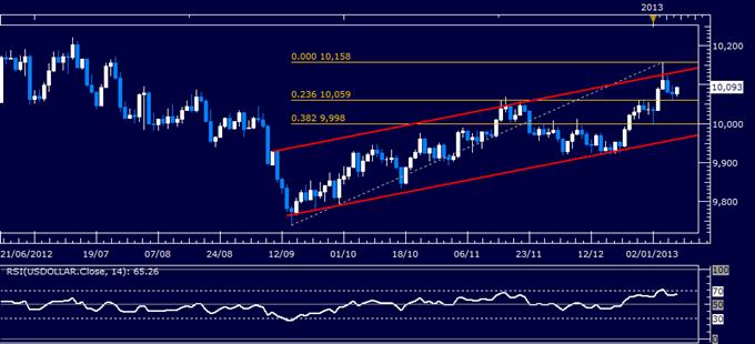Forex Analyse: US Dollar klassischer technischer Bericht 09.01.2013
