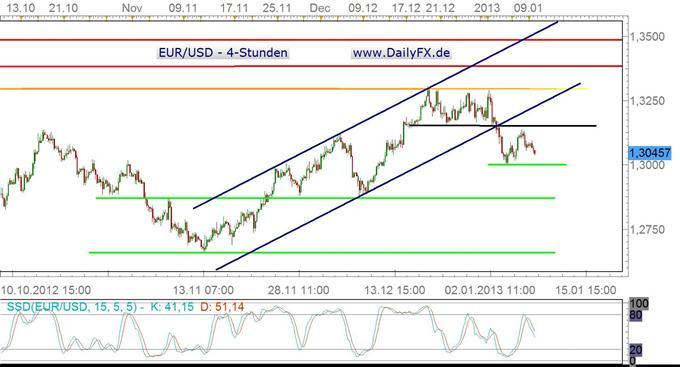 Ruhiger Handel vor der EZB-Sitzung – dann starker Vola-Anstieg?