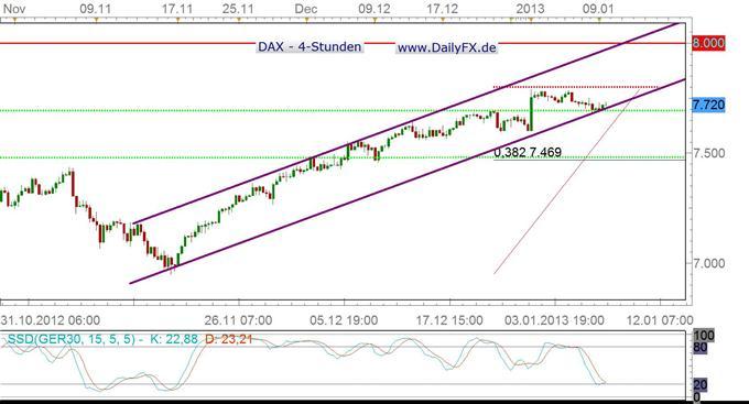 VDAX weiter auf historisch niedrigem Level – EZB als Katalysator?