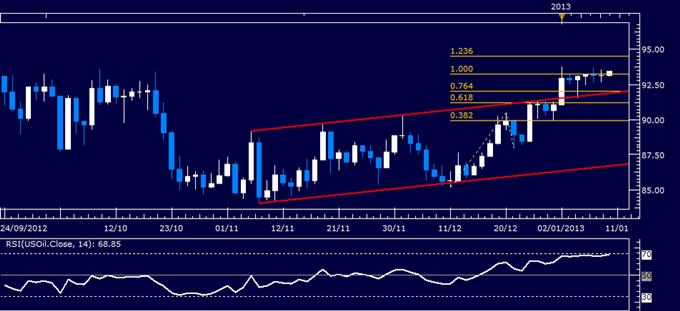 Matières premières : le pétrole brut et l'or pourraient trouver des stimulants dans la décision de taux de la BCE
