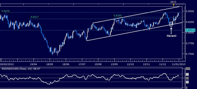NZD/USD: De nouveau à l'approche des 0.8470