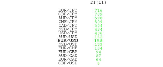 Comment entrée après le fort mouvement du yen