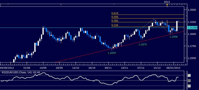 Forex Analysis: EUR/USD Long Entry Setup Sought