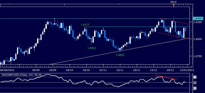 Forex Analysis: GBP/USD Mounts Rebound from 1.60