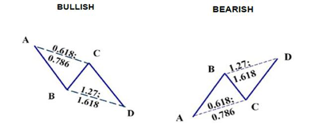 Abcd fibonacci pattern forex trading