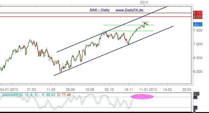 Nach ruhiger Woche ist Bruch aus Trading-Range im DAX Schlüssel für Action