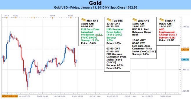 Forex_Gold_Rebound_Finds_Few_Bids-_Bears_In_Control_Sub_1693_body_Picture_5.png, Forex: Gold Rebound Finds Few Bids- Bears In Control Sub $1693