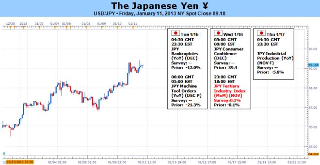 Forex: Japanesischer Yen könnte weiter verlieren, da die BoJ über das 2% Inflationsziel nachdenkt