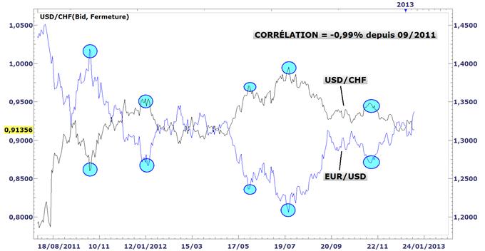 EURUSD_Toujours_haussier_mais_configurations_risquees_body_EURUSD_CORRELATION.png, EUR/USD : Toujours haussier, mais configurations risquées