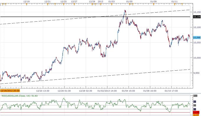 Forex: USDOLLAR Steady Ahead of Fed Rhetoric, Bernanke in Focus