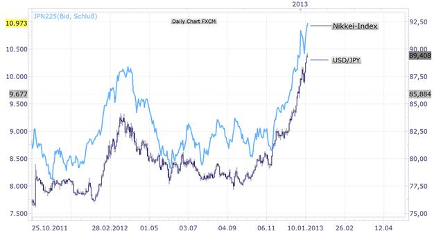 Sollte der USD/JPY im Jahr 2013 weiter in die Höhe treiben, wird auch der Nikkei-Index noch Platz zum Laufen haben.