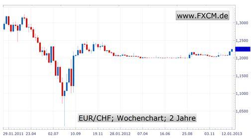 Schweizer Franken fällt weiter - Strategie der Notenbank geht auf
