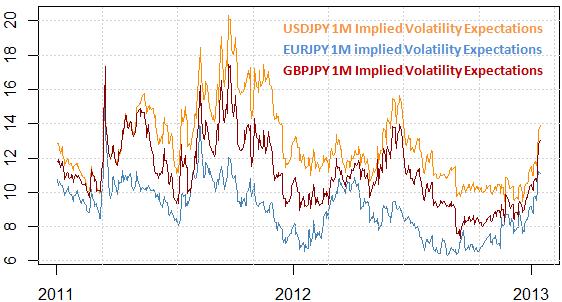 Nous sommes en faveur de la vente de la force du dollar US et du yen japonais