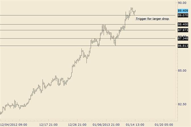 FOREX Technical Analysis: USD/JPY 8907 Serves as Near Term Pivot