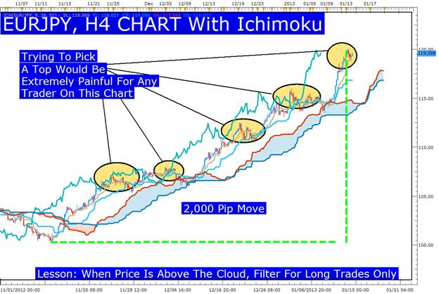 Ichimoku: Principal mouvement sur l'EUR & JPY
