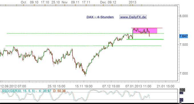 DAX bricht aus Trading Range, wie weit geht es abwärts?