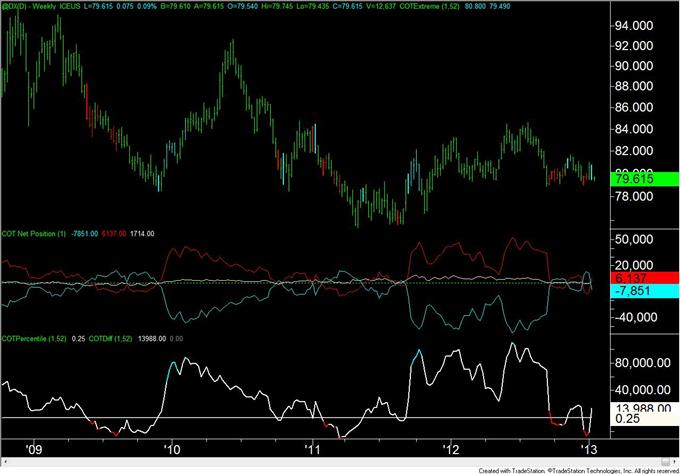 Forex Analyse: Euro Spekulanten wechseln von netto Long auf netto Short