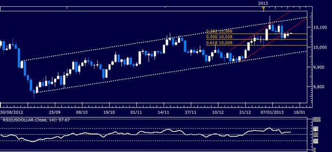 Forex Analyse: US Dollar klassischer technischer Bericht 15.01.2013