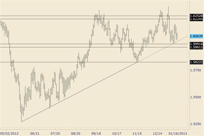 FOREX Analysis: GBP/USD Maintains Quiet Range above Trendline