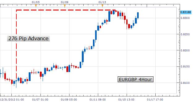 Trading intraday de la paire EUR/GBP