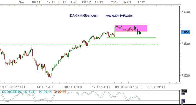 DAX kann sich zunächst stabilisieren – wie lange?