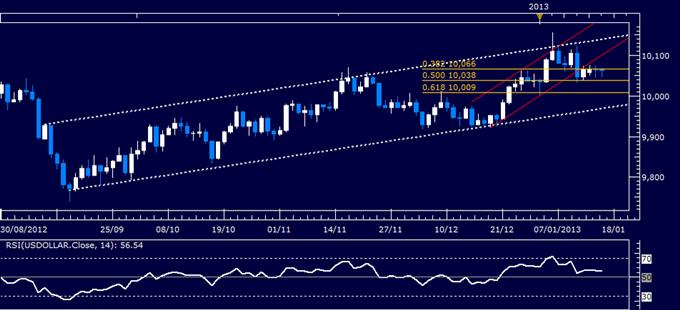 Forex Analyse: US Dollar klassischer technischer Bericht 16.01.2013