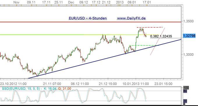 Im EUR/USD rückt die 1,3250 in den Fokus