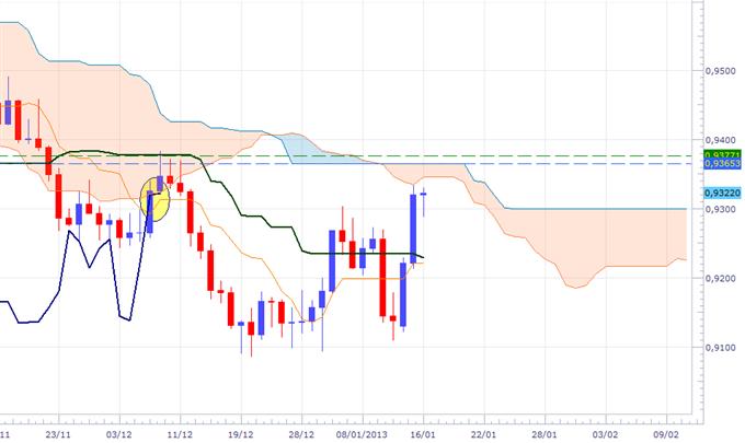 USD/CHF: Signal d'achat pas encore validé