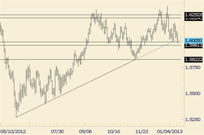 FOREX Analysis: GBP/USD Closes Below 7 Month Trendline