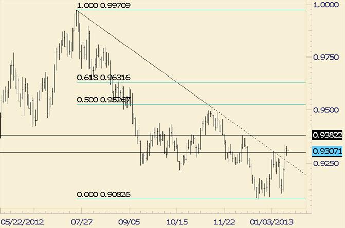 FOREX Technical Analysis: USD/CHF Consolidates Following Trendline Break