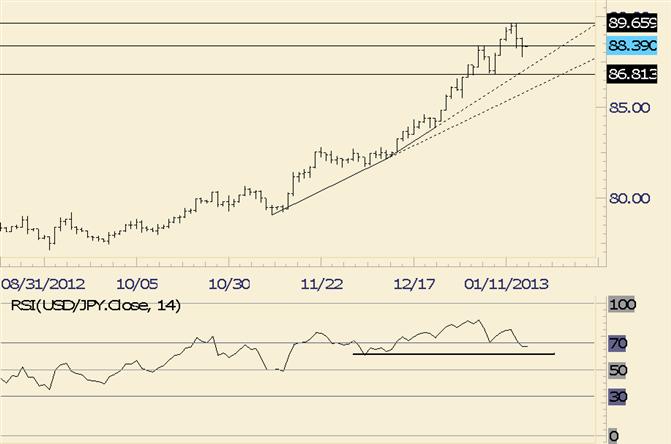 FOREX Technical Analysis: USD/JPY Trendine in Focus Near 8750