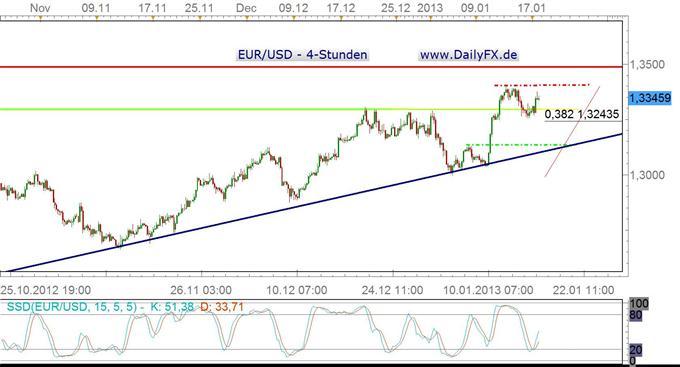 Der EUR/USD dreht Long, Attacke auf 2012 Jahreshoch Frage der Zeit?