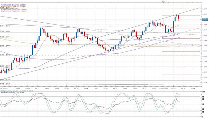 Forex News: Euro Rises Above 1.33 Following Roesler Bullishness