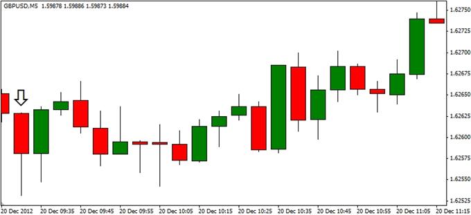Forex_GBPUSD-_Trading_the_U.K._Retail_Sales_Report_body_ScreenShot188.png, Forex: GBP/USD- Trading the U.K. Retail Sales Report