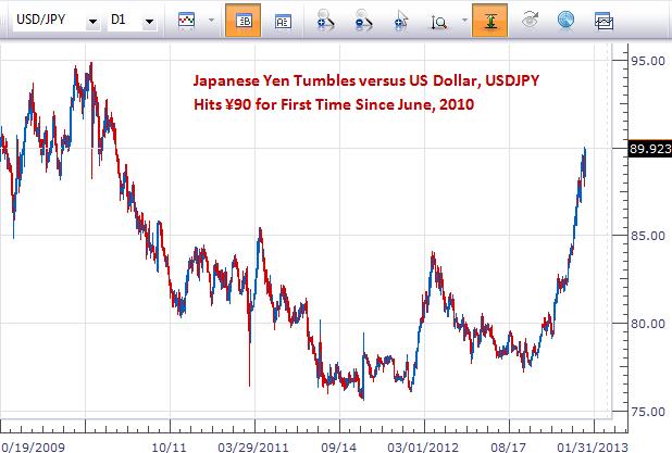 Le yen japonais atteint ¥90: Est-ce que l'USDJPY peut continuer d'augmenter ?