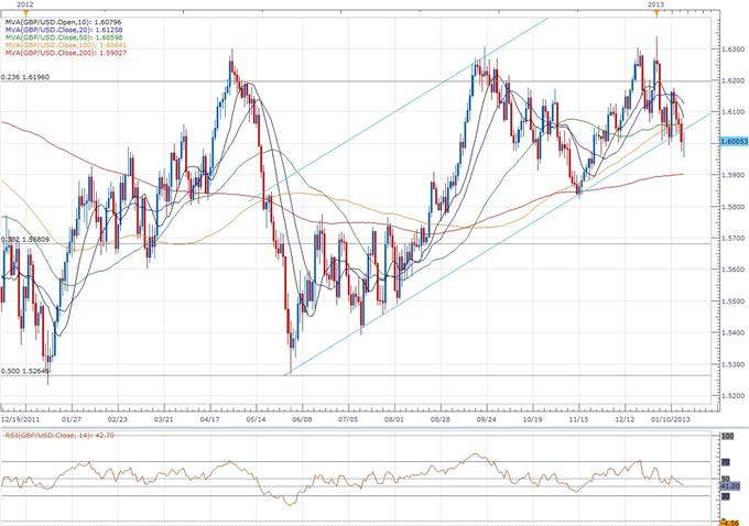 GBP/USD: Trader le rapport des ventes au détail du Royaume-Uni