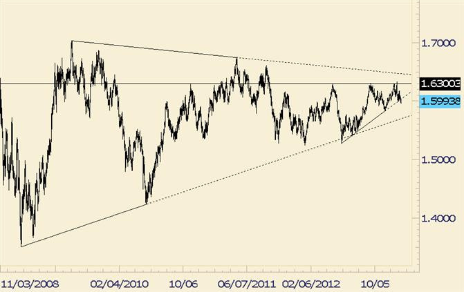 FOREX Analysis: GBP/USD Trendline Breaks Targets Next…Trendline