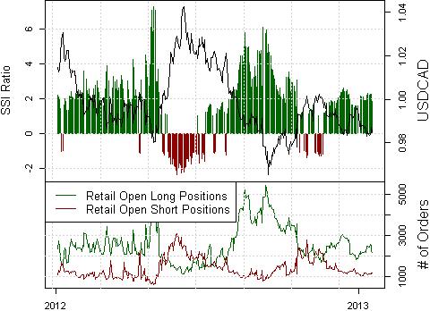 Forex Analyse: Kanadischer Dollar bietet Range Trading
