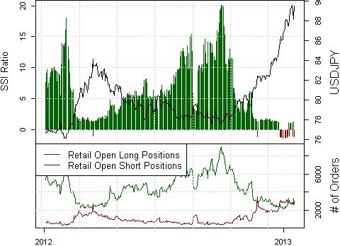 Forex Analyse: Japanischer Yen wird laut Prognose weiter fallen